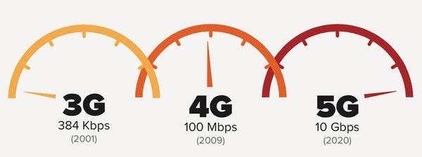 5g-speedometer-logo.jpg