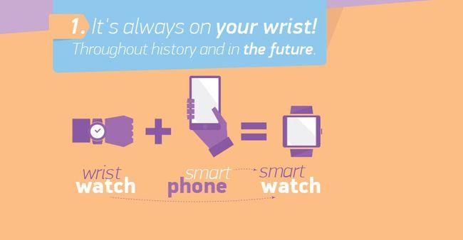 Những lý do nên sở hữu một chiếc đồng hồ thông minh