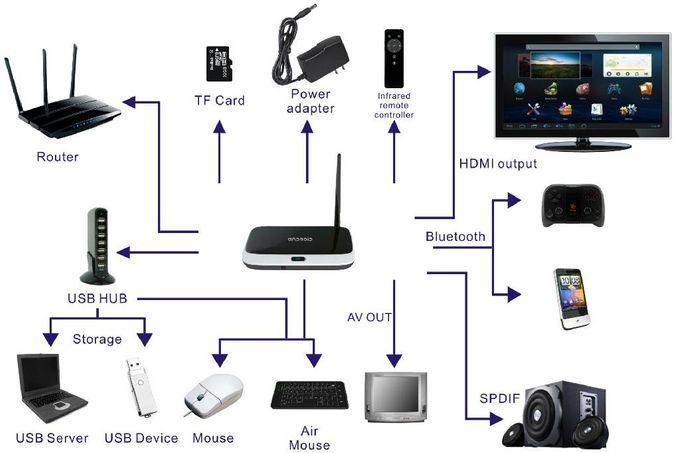 Tv Box Tronsmart CS918 - Ram 2G